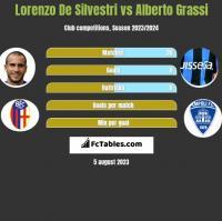 Lorenzo De Silvestri vs Alberto Grassi h2h player stats