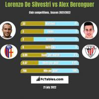 Lorenzo De Silvestri vs Alex Berenguer h2h player stats