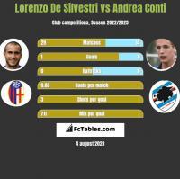 Lorenzo De Silvestri vs Andrea Conti h2h player stats
