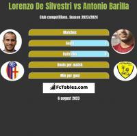Lorenzo De Silvestri vs Antonio Barilla h2h player stats