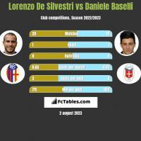 Lorenzo De Silvestri vs Daniele Baselli h2h player stats
