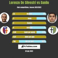 Lorenzo De Silvestri vs Danilo h2h player stats