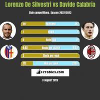 Lorenzo De Silvestri vs Davide Calabria h2h player stats