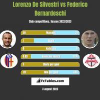 Lorenzo De Silvestri vs Federico Bernardeschi h2h player stats
