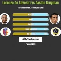 Lorenzo De Silvestri vs Gaston Brugman h2h player stats