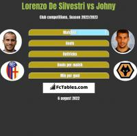 Lorenzo De Silvestri vs Johny h2h player stats