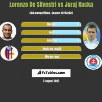 Lorenzo De Silvestri vs Juraj Kucka h2h player stats