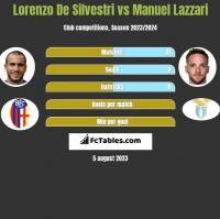 Lorenzo De Silvestri vs Manuel Lazzari h2h player stats