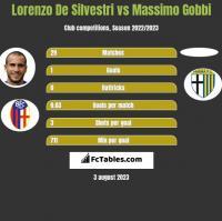 Lorenzo De Silvestri vs Massimo Gobbi h2h player stats