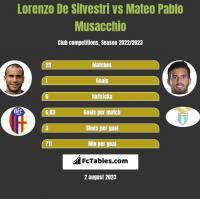 Lorenzo De Silvestri vs Mateo Pablo Musacchio h2h player stats