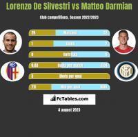Lorenzo De Silvestri vs Matteo Darmian h2h player stats