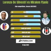 Lorenzo De Silvestri vs Miralem Pjanic h2h player stats