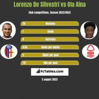 Lorenzo De Silvestri vs Ola Aina h2h player stats