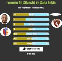 Lorenzo De Silvestri vs Sasa Lukic h2h player stats