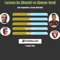 Lorenzo De Silvestri vs Simone Verdi h2h player stats