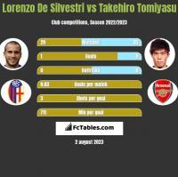 Lorenzo De Silvestri vs Takehiro Tomiyasu h2h player stats