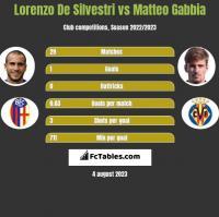 Lorenzo De Silvestri vs Matteo Gabbia h2h player stats