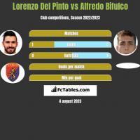 Lorenzo Del Pinto vs Alfredo Bifulco h2h player stats