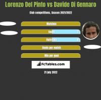 Lorenzo Del Pinto vs Davide Di Gennaro h2h player stats
