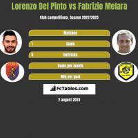 Lorenzo Del Pinto vs Fabrizio Melara h2h player stats