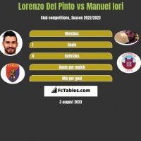 Lorenzo Del Pinto vs Manuel Iori h2h player stats