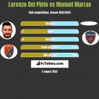 Lorenzo Del Pinto vs Manuel Marras h2h player stats