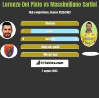 Lorenzo Del Pinto vs Massimiliano Carlini h2h player stats
