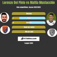 Lorenzo Del Pinto vs Mattia Mustacchio h2h player stats