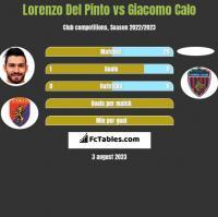 Lorenzo Del Pinto vs Giacomo Calo h2h player stats