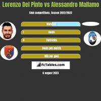 Lorenzo Del Pinto vs Alessandro Mallamo h2h player stats