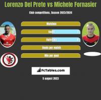 Lorenzo Del Prete vs Michele Fornasier h2h player stats