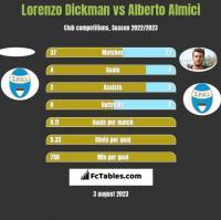 Lorenzo Dickman vs Alberto Almici h2h player stats
