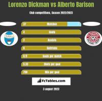 Lorenzo Dickman vs Alberto Barison h2h player stats