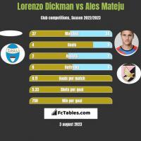 Lorenzo Dickman vs Ales Mateju h2h player stats