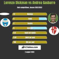 Lorenzo Dickman vs Andrea Gasbarro h2h player stats