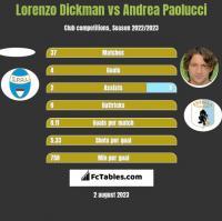 Lorenzo Dickman vs Andrea Paolucci h2h player stats