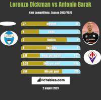 Lorenzo Dickman vs Antonin Barak h2h player stats