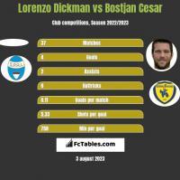 Lorenzo Dickman vs Bostjan Cesar h2h player stats