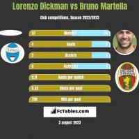 Lorenzo Dickman vs Bruno Martella h2h player stats