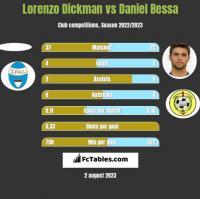 Lorenzo Dickman vs Daniel Bessa h2h player stats