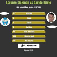 Lorenzo Dickman vs Davide Brivio h2h player stats
