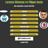 Lorenzo Dickman vs Filippo Costa h2h player stats
