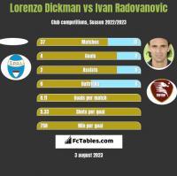Lorenzo Dickman vs Ivan Radovanovic h2h player stats