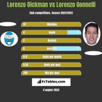 Lorenzo Dickman vs Lorenzo Gonnelli h2h player stats