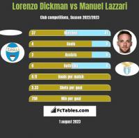Lorenzo Dickman vs Manuel Lazzari h2h player stats