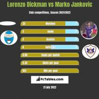 Lorenzo Dickman vs Marko Jankovic h2h player stats