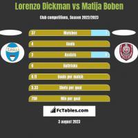 Lorenzo Dickman vs Matija Boben h2h player stats