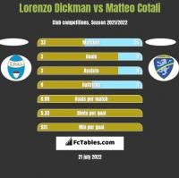 Lorenzo Dickman vs Matteo Cotali h2h player stats