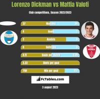 Lorenzo Dickman vs Mattia Valoti h2h player stats