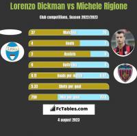 Lorenzo Dickman vs Michele Rigione h2h player stats
